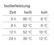 Isolierleistung-Isolierkanne-Edelstahl-doppelwandigZKnKr5doapFtP